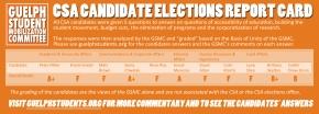 GSMC on CSA Candidates